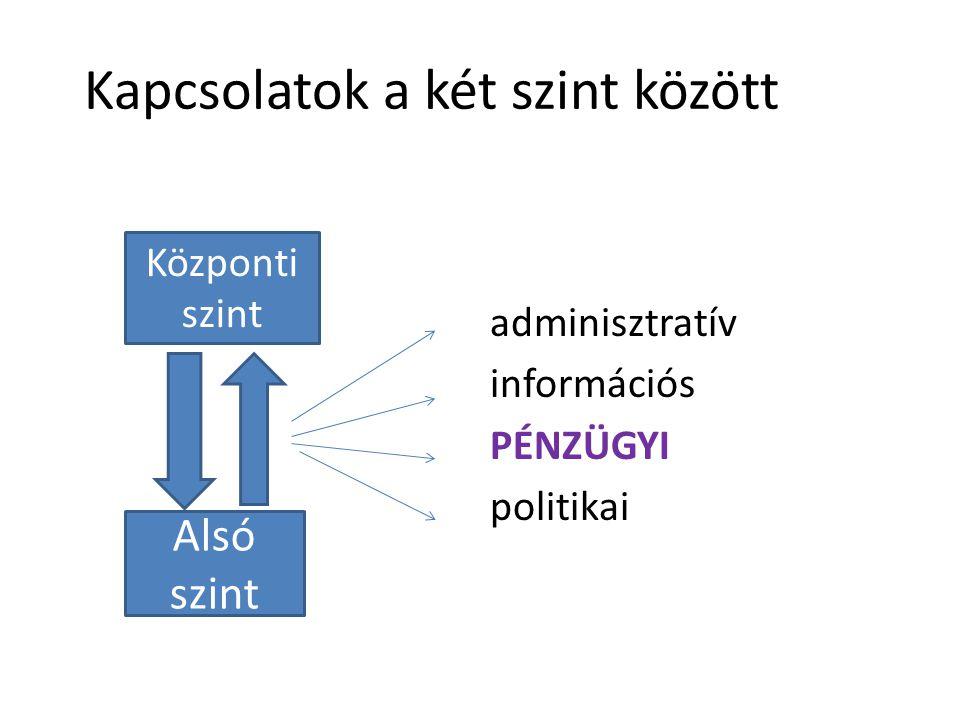 Kapcsolatok a két szint között adminisztratív információs PÉNZÜGYI politikai Központi szint Alsó szint