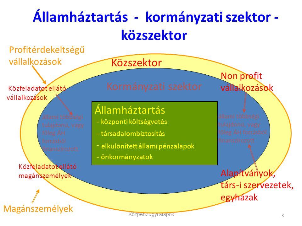 Közpénzügyi alapok 3 Államháztartás - kormányzati szektor - közszektor Államháztartás - központi költségvetés - társadalombiztosítás - elkülönített ál