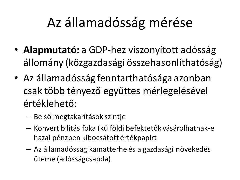Államadósság mutatói Szuverén adósság Államháztartás adóssága ESA '95 szerinti államadósság