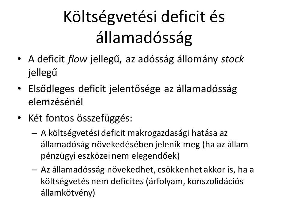 Az implicit államadósság A direkt pénzügyi instrumentumokban megtestesülő adósságon kívül létező (implicit) elemek: – Vállalt kezességek, garanciák –