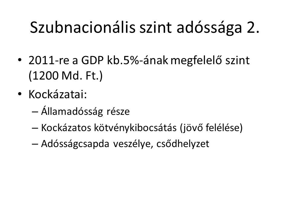 Szubnacionális szint adóssága1. Az önkormányzati hitelfelvétel lehetősége és szabályozása A magyar önkormányzati rendszer eladósodási folyamata és öss