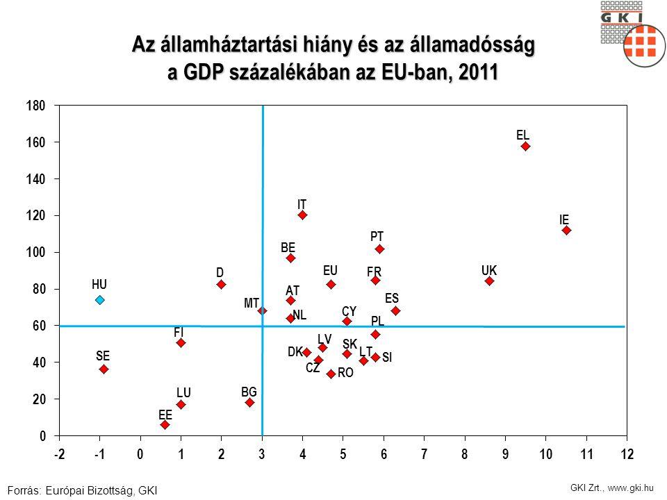 Szubnacionális szint adóssága 2. 2011-re a GDP kb.5%-ának megfelelő szint (1200 Md. Ft.) Kockázatai: – Államadósság része – Kockázatos kötvénykibocsát