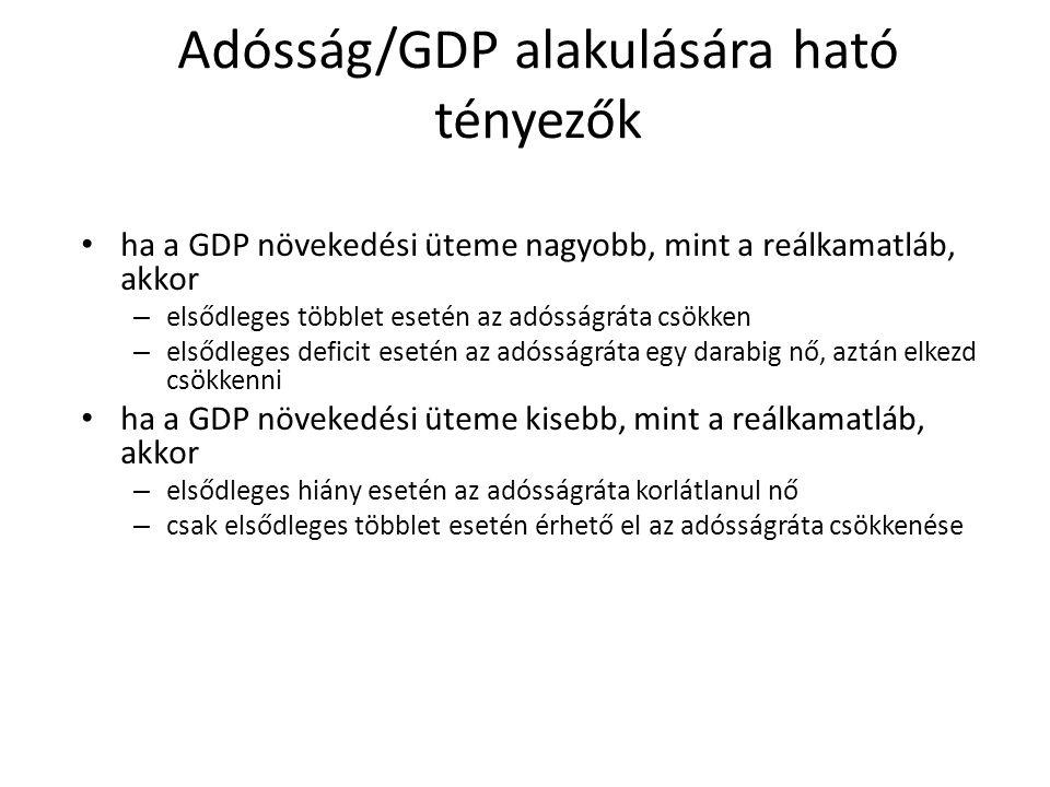Gazdaságpolitika célja Az államadósság megszüntetése vs. fenntarthatósága (menedzselése) Az államadósság fenntarthatósága a finanszírozhatóságot jelen