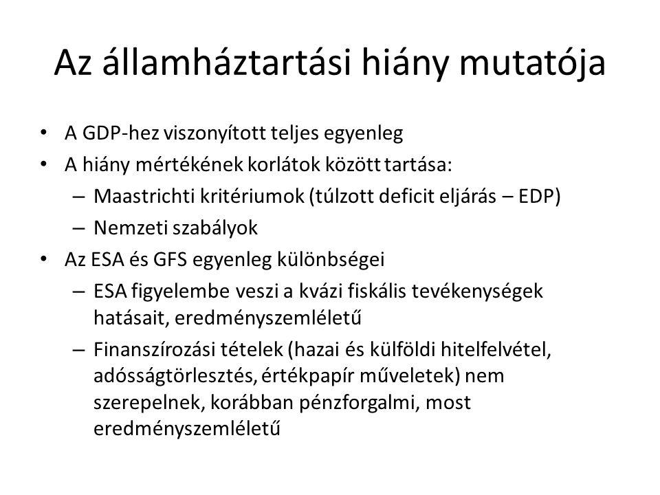2. Államadósság és gazdaságpolitika. Adósságmenedzselés