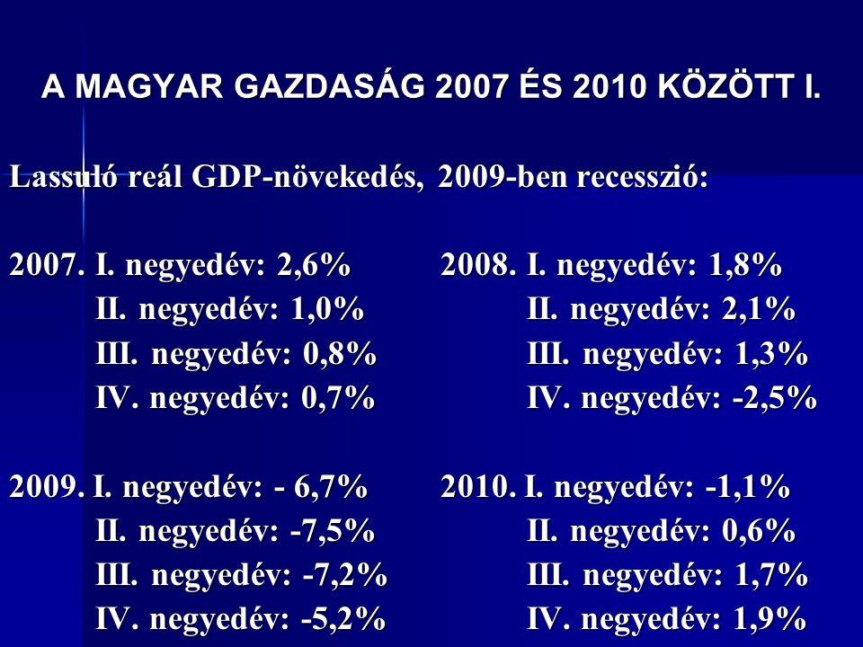 A MAGYAR GAZDASÁG 2007 ÉS 2010 KÖZÖTT I. Lassuló reál GDP-növekedés, 2009-ben recesszió: 2007.I. negyedév: 2,6%2008. I. negyedév: 1,8% II. negyedév: 1