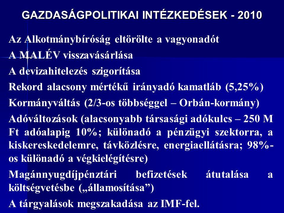 GAZDASÁGPOLITIKAI INTÉZKEDÉSEK - 2010 Az Alkotmánybíróság eltörölte a vagyonadót A MALÉV visszavásárlása A devizahitelezés szigorítása Rekord alacsony