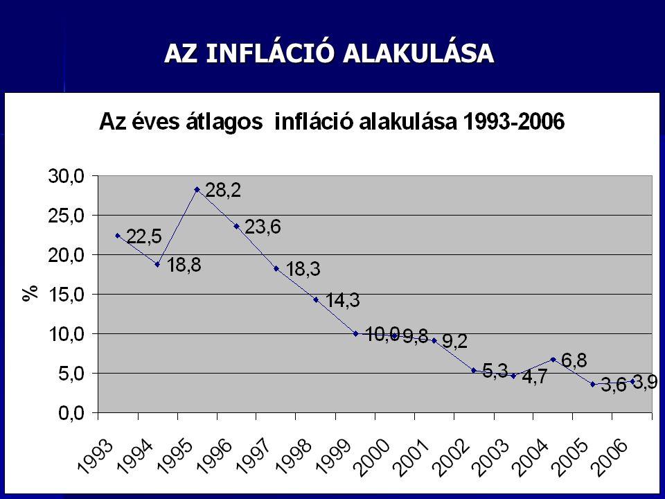INGADOZÓ, LASSAN MÉRSÉKLŐDŐ INFLÁCIÓ (FORRÁS: MNB, 2010.11.29.)