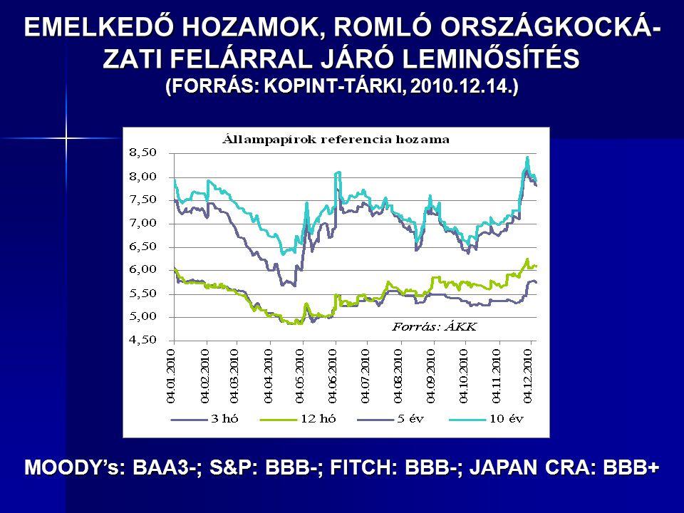 MOODY's: BAA3-; S&P: BBB-; FITCH: BBB-; JAPAN CRA: BBB+ EMELKEDŐ HOZAMOK, ROMLÓ ORSZÁGKOCKÁ- ZATI FELÁRRAL JÁRÓ LEMINŐSÍTÉS (FORRÁS: KOPINT-TÁRKI, 201