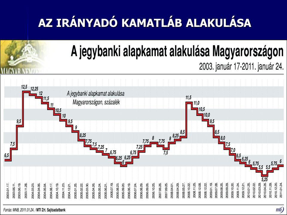 A MAGYAR GAZDASÁGPOLITIKA 2002-2006 KÖZÖTT III.