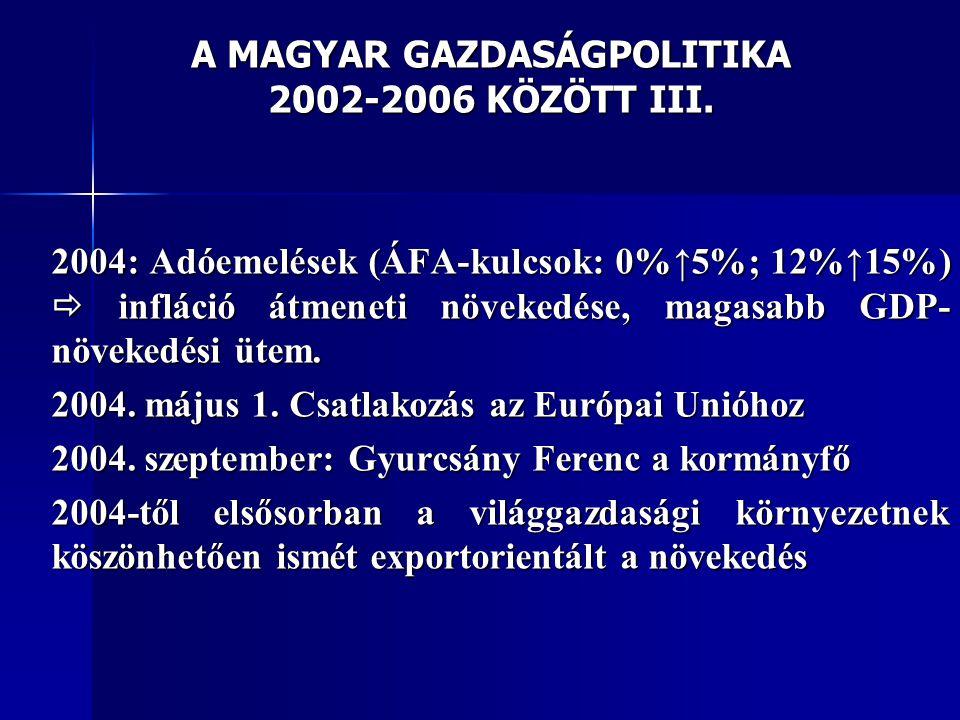 A MAGYAR GAZDASÁGPOLITIKA 2002-2006 KÖZÖTT III. 2004: Adóemelések (ÁFA-kulcsok: 0%↑5%; 12%↑15%)  infláció átmeneti növekedése, magasabb GDP- növekedé