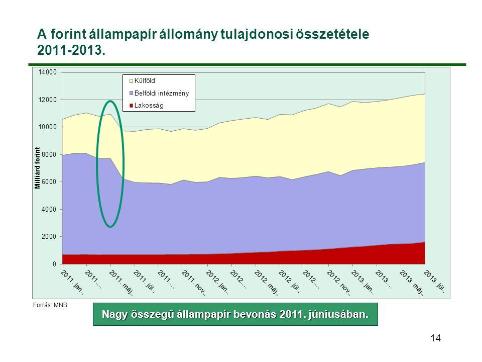 A forint állampapír állomány tulajdonosi összetétele 2011-2013. 14 Nagy összegű állampapír bevonás 2011. júniusában. Forrás: MNB