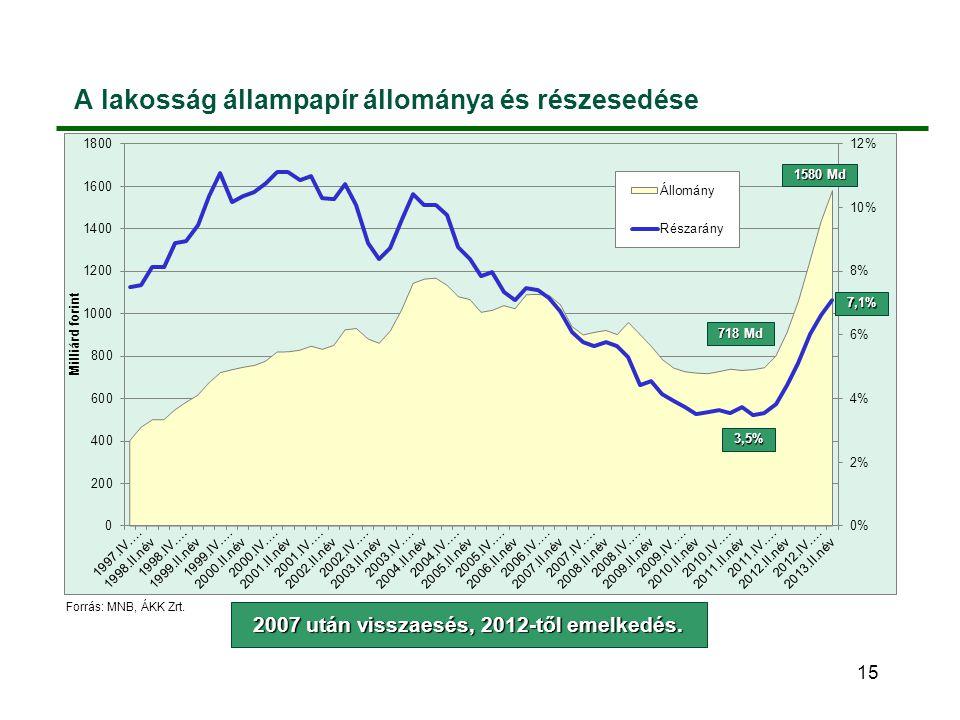 A lakosság állampapír állománya és részesedése 15 2007 után visszaesés, 2012-től emelkedés. Forrás: MNB, ÁKK Zrt. 718 Md 3,5% 1580 Md 7,1%