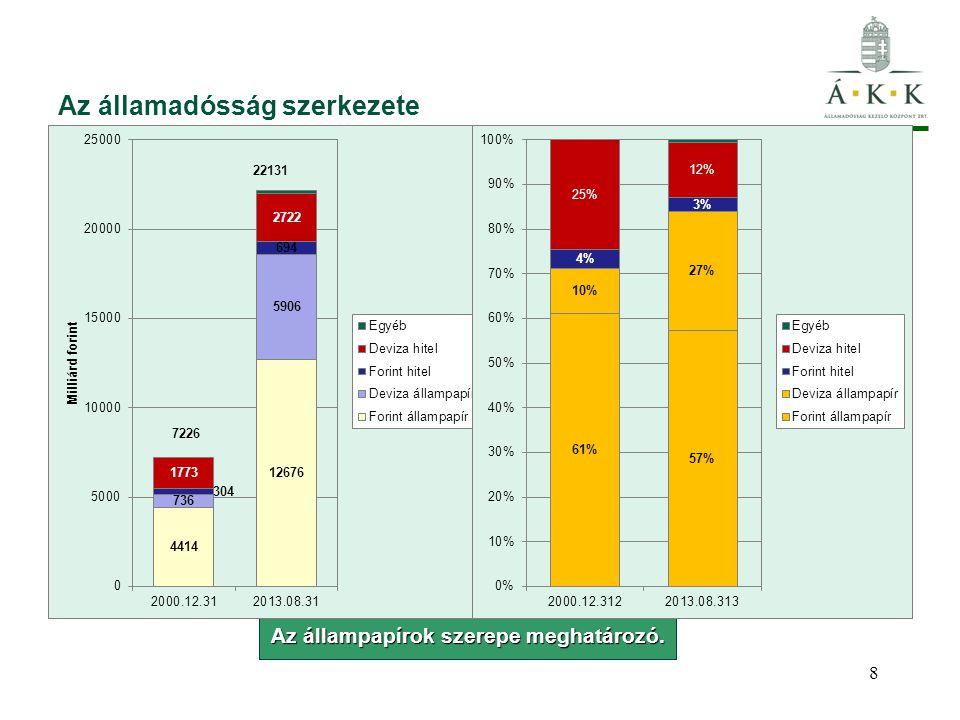 Az államadósság szerkezete Az állampapírok szerepe meghatározó. 7226 8