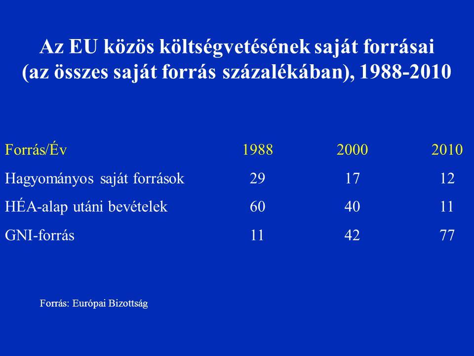 Az EU közös költségvetésének saját forrásai (az összes saját forrás százalékában), 1988-2010 Forrás/Év198820002010 Hagyományos saját források 29 17 12 HÉA-alap utáni bevételek 60 40 11 GNI-forrás 11 42 77 Forrás: Európai Bizottság