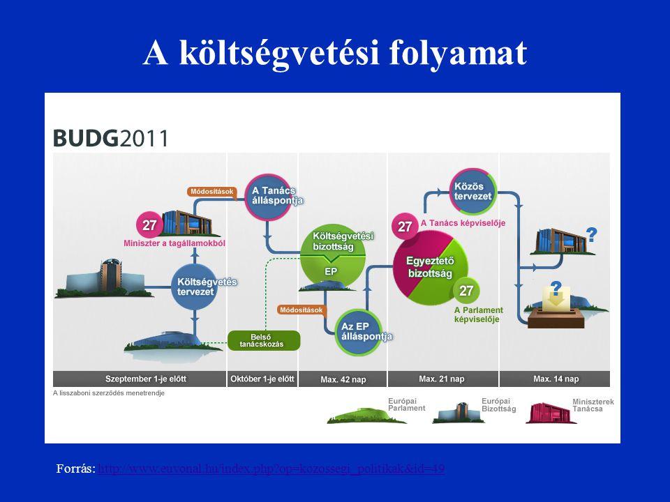 A költségvetési folyamat Forrás: http://www.euvonal.hu/index.php?op=kozossegi_politikak&id=49http://www.euvonal.hu/index.php?op=kozossegi_politikak&id