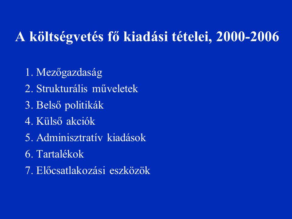 A költségvetés fő kiadási tételei, 2000-2006 1. Mezőgazdaság 2. Strukturális műveletek 3. Belső politikák 4. Külső akciók 5. Adminisztratív kiadások 6