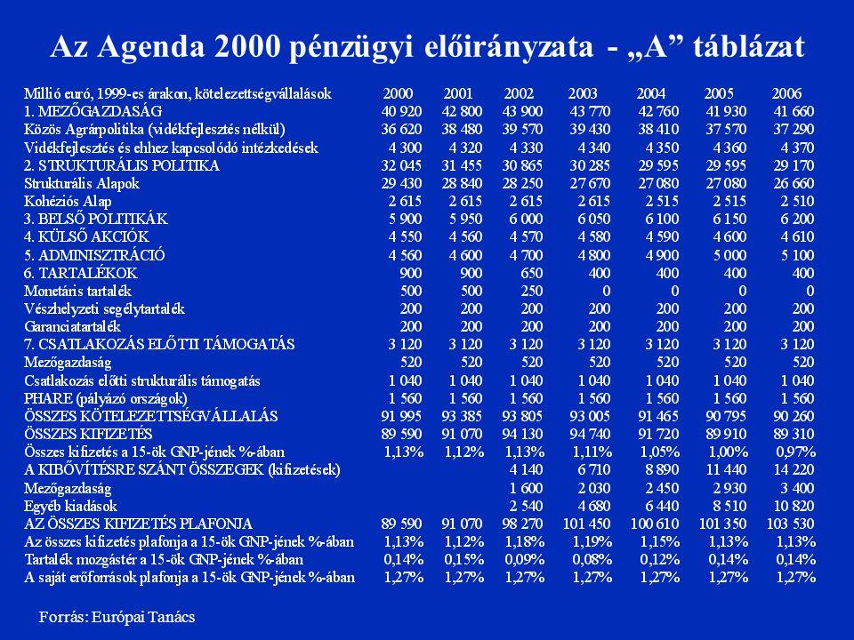 """Az Agenda 2000 pénzügyi előirányzata - """"A"""" táblázat Forrás: Európai Tanács"""