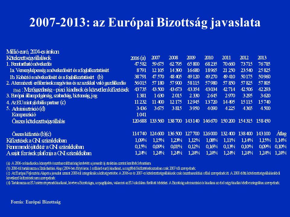 2007-2013: az Európai Bizottság javaslata Forrás: Európai Bizottság