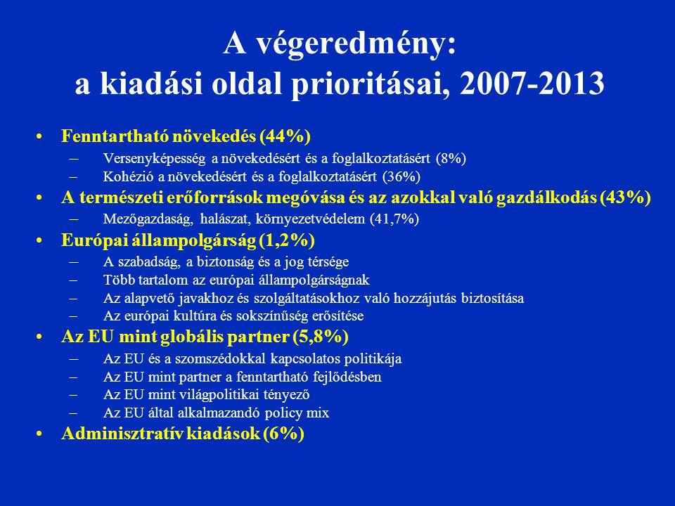 A végeredmény: a kiadási oldal prioritásai, 2007-2013 Fenntartható növekedés (44%) – Versenyképesség a növekedésért és a foglalkoztatásért (8%) –Kohézió a növekedésért és a foglalkoztatásért (36%) A természeti erőforrások megóvása és az azokkal való gazdálkodás (43%) – Mezőgazdaság, halászat, környezetvédelem (41,7%) Európai állampolgárság (1,2%) – A szabadság, a biztonság és a jog térsége –Több tartalom az európai állampolgárságnak –Az alapvető javakhoz és szolgáltatásokhoz való hozzájutás biztosítása –Az európai kultúra és sokszínűség erősítése Az EU mint globális partner (5,8%) – Az EU és a szomszédokkal kapcsolatos politikája –Az EU mint partner a fenntartható fejlődésben –Az EU mint világpolitikai tényező –Az EU által alkalmazandó policy mix Adminisztratív kiadások (6%)