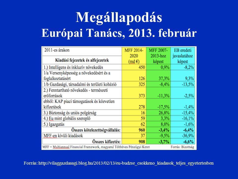 Forrás: http://vilaggazdasagi.blog.hu/2013/02/13/eu-budzse_csokkeno_kiadasok_teljes_egyetertesben Megállapodás Európai Tanács, 2013.