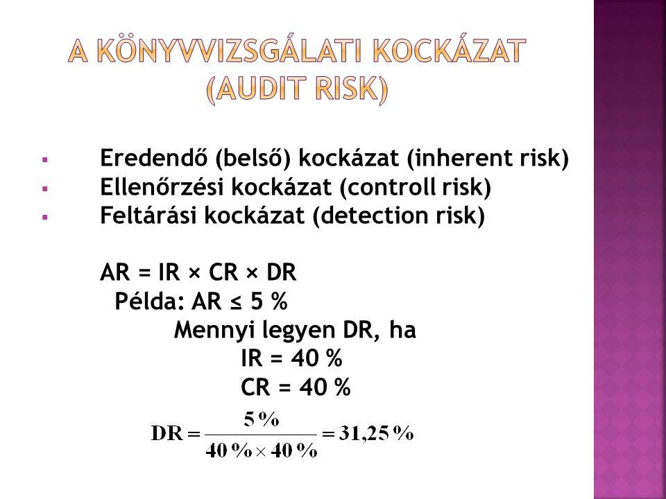  Eredendő (belső) kockázat (inherent risk)  Ellenőrzési kockázat (controll risk)  Feltárási kockázat (detection risk) AR = IR × CR × DR Példa: AR ≤ 5 % Mennyi legyen DR, ha IR = 40 % CR = 40 %