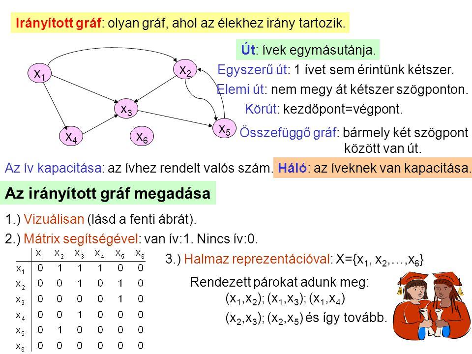 3 Irányított gráf: olyan gráf, ahol az élekhez irány tartozik. x1x1 x2x2 x5x5 x3x3 x4x4 Út: ívek egymásutánja. Egyszerű út: 1 ívet sem érintünk kétsze