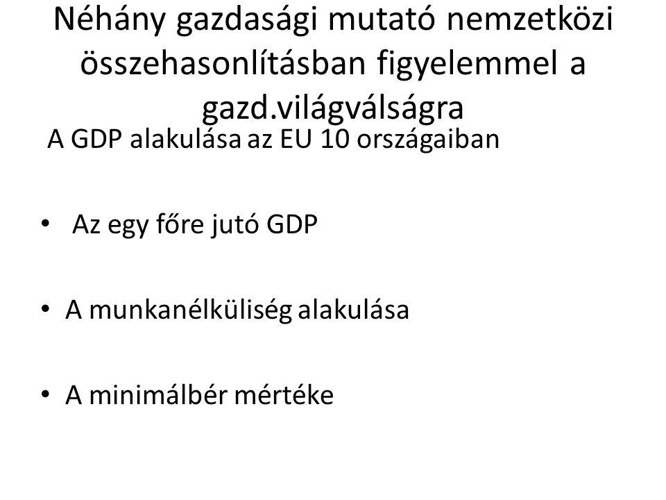 Néhány gazdasági mutató nemzetközi összehasonlításban figyelemmel a gazd.világválságra A GDP alakulása az EU 10 országaiban Az egy főre jutó GDP A mun