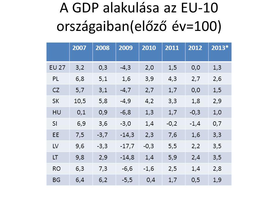A GDP alakulása az EU-10 országaiban(előző év=100) 2007200820092010201120122013* EU 27 3,2 0,3 -4,3 2,0 1,5 0,0 1,3 PL 6,8 5,1 1,6 3,9 4,3 2,7 2,6 CZ