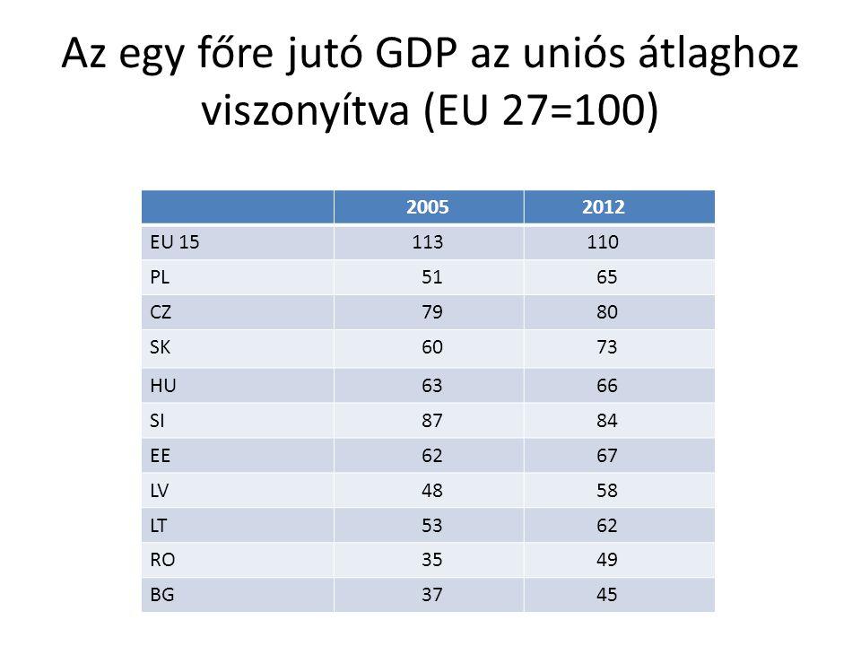 Az egy főre jutó GDP az uniós átlaghoz viszonyítva (EU 27=100) 2005 2012 EU 15 113 110 PL 51 65 CZ 79 80 SK 60 73 HU 63 66 SI 87 84 EE 62 67 LV 48 58