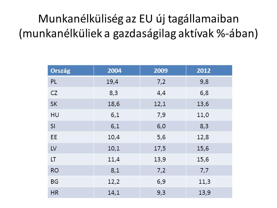 Munkanélküliség az EU új tagállamaiban (munkanélküliek a gazdaságilag aktívak %-ában) Ország 2004 2009 2012 PL 19,4 7,2 9,8 CZ 8,3 4,4 6,8 SK 18,6 12,