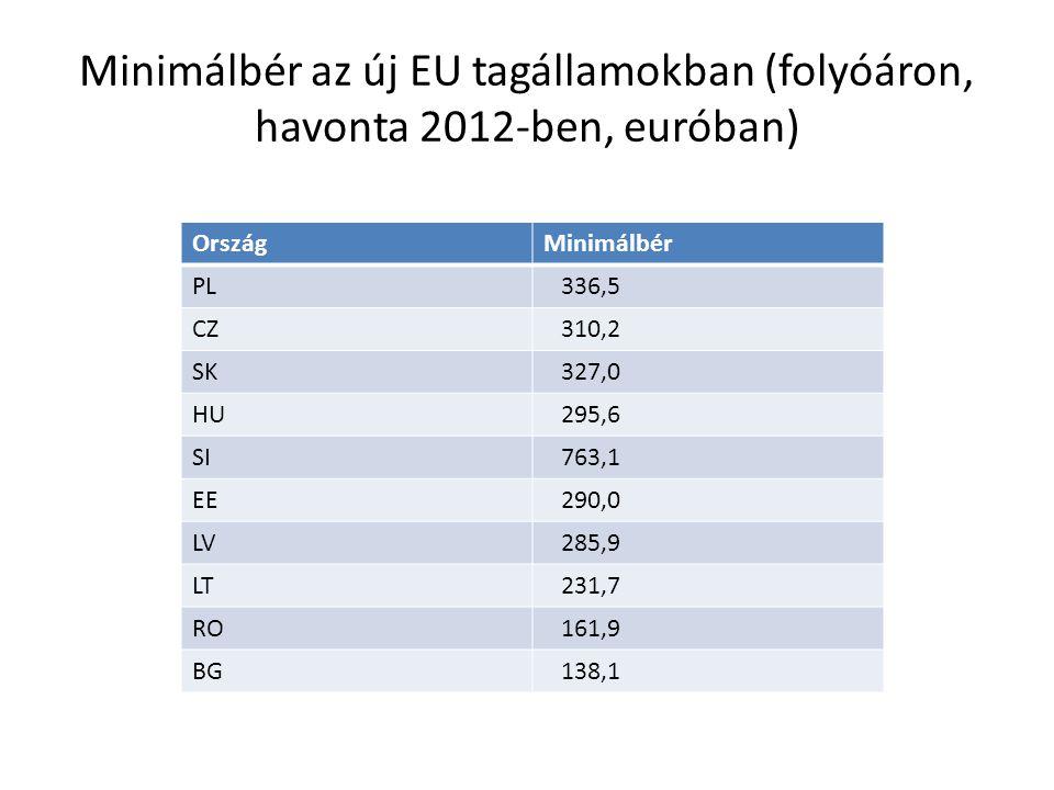 Minimálbér az új EU tagállamokban (folyóáron, havonta 2012-ben, euróban) OrszágMinimálbér PL 336,5 CZ 310,2 SK 327,0 HU 295,6 SI 763,1 EE 290,0 LV 285