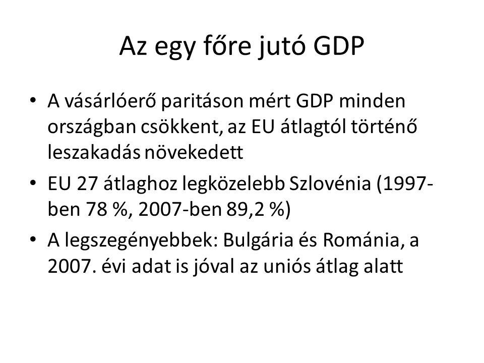 Az egy főre jutó GDP A vásárlóerő paritáson mért GDP minden országban csökkent, az EU átlagtól történő leszakadás növekedett EU 27 átlaghoz legközeleb