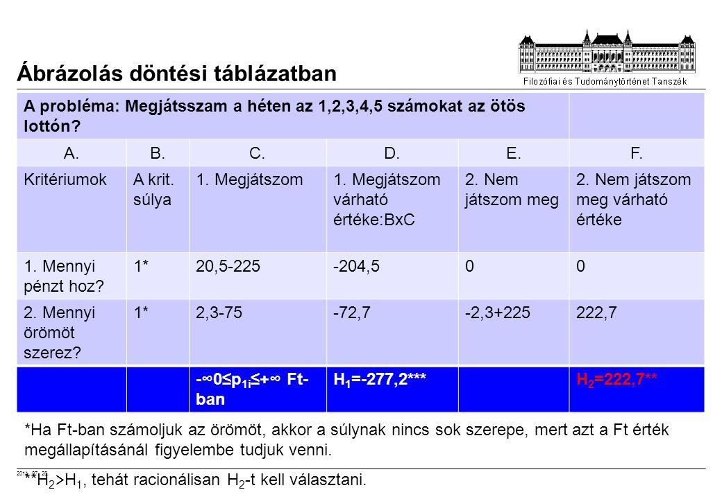 2014. 07. 28. Ábrázolás döntési táblázatban A probléma: Megjátsszam a héten az 1,2,3,4,5 számokat az ötös lottón? A.B.C.D.E.F. KritériumokA krit. súly