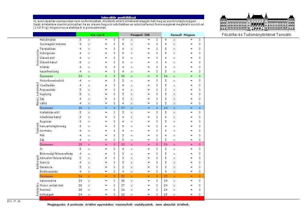 2014. 07. 28. Interaktív ponttáblázat Az autóvásárlás szempontjai nem uniformizáltak, mindenki eltérő értékrend alapján ítéli meg az autók tulajdonság