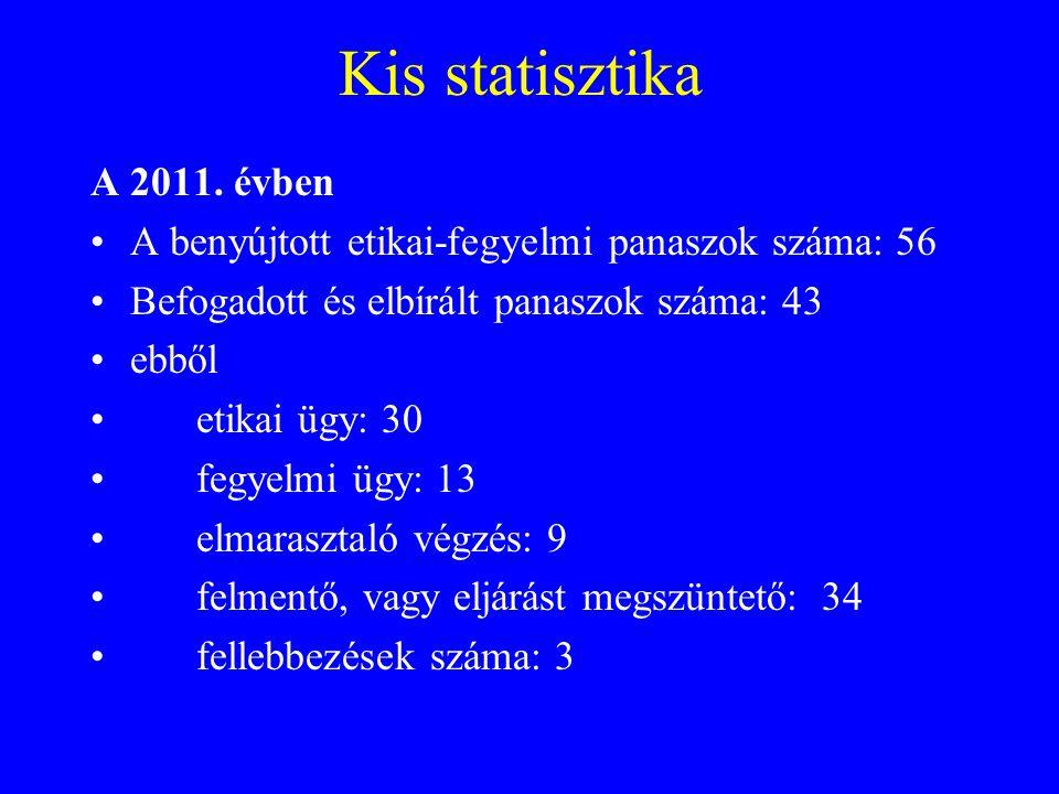 Kis statisztika A 2011. évben A benyújtott etikai-fegyelmi panaszok száma: 56 Befogadott és elbírált panaszok száma: 43 ebből etikai ügy: 30 fegyelmi