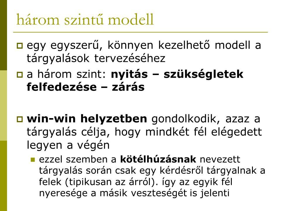 három szintű modell  egy egyszerű, könnyen kezelhető modell a tárgyalások tervezéséhez  a három szint: nyitás – szükségletek felfedezése – zárás  w