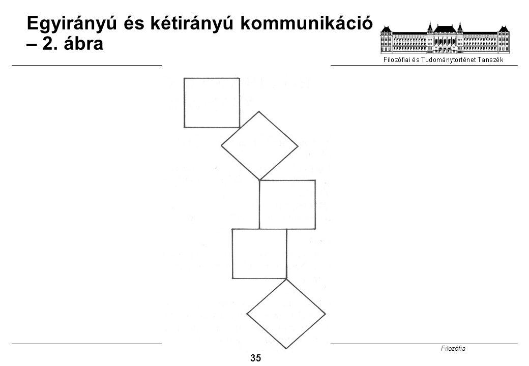 Filozófia 35 Egyirányú és kétirányú kommunikáció – 2. ábra