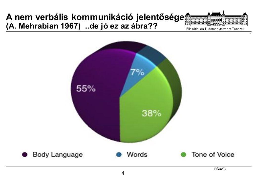 Filozófia 4 A nem verbális kommunikáció jelentősége (A. Mehrabian 1967)..de jó ez az ábra??
