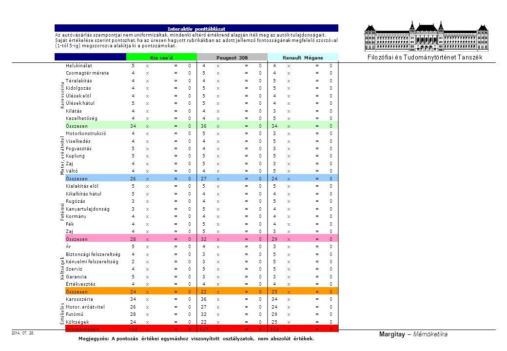 2014. 07. 28. Margitay – Mérnöketika Interaktív ponttáblázat Az autóvásárlás szempontjai nem uniformizáltak, mindenki eltérő értékrend alapján ítéli m