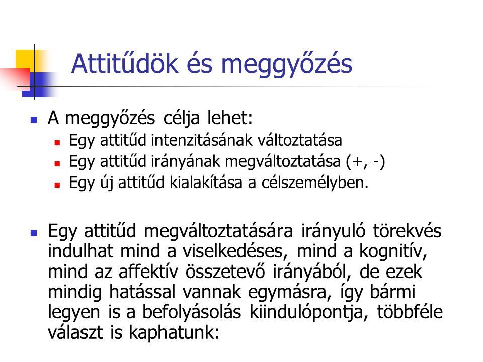 Attitűdök és meggyőzés A meggyőzés célja lehet: Egy attitűd intenzitásának változtatása Egy attitűd irányának megváltoztatása (+, -) Egy új attitűd ki