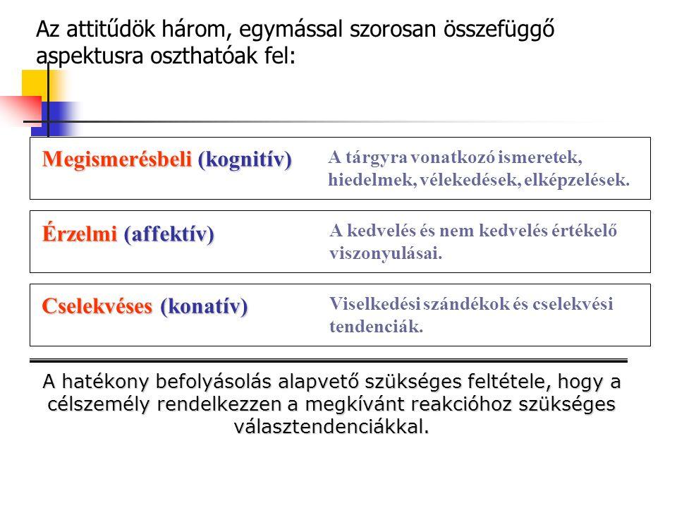 Megismerésbeli (kognitív) Érzelmi (affektív) Cselekvéses (konatív) A tárgyra vonatkozó ismeretek, hiedelmek, vélekedések, elképzelések. A kedvelés és