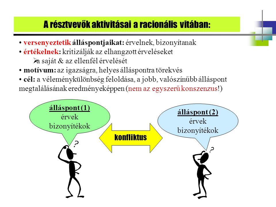 versenyeztetik álláspontjaikat: érvelnek, bizonyítanak értékelnek: kritizálják az elhangzott érveléseket  a saját & az ellenfél érvelését motívum: az igazságra, helyes álláspontra törekvés cél: a véleménykülönbség feloldása, a jobb, valószínűbb álláspont megtalálásának eredményeképpen (nem az egyszerű konszenzus!) konfliktus álláspont (1) érvek bizonyítékok álláspont (2) érvek bizonyítékok A résztvevők aktivitásai a racionális vitában: