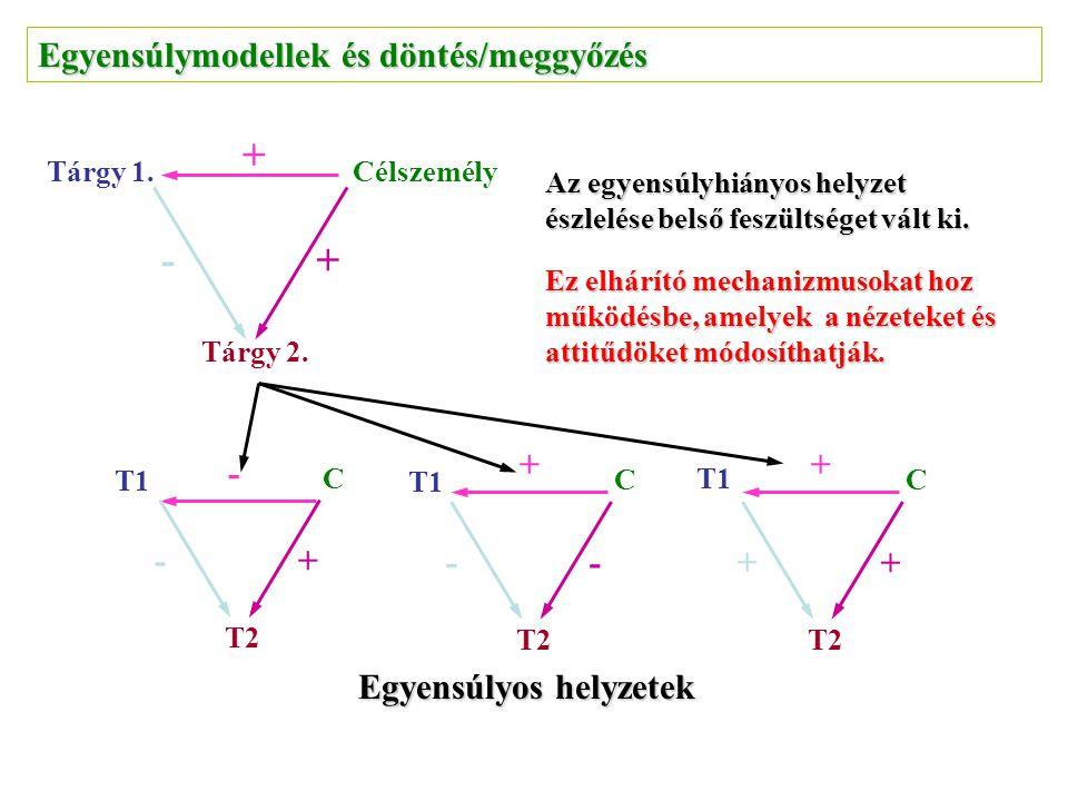 Egyensúlymodellek és döntés/meggyőzés Tárgy 2. CélszemélyTárgy 1. + + - Az egyensúlyhiányos helyzet észlelése belső feszültséget vált ki. Ez elhárító