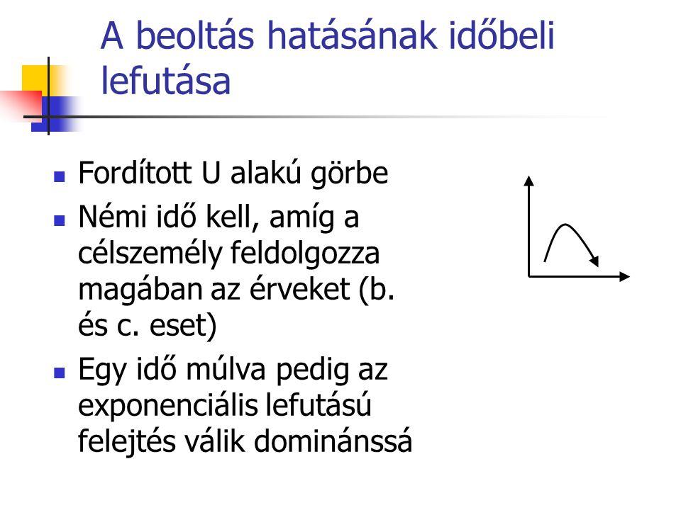 A beoltás hatásának időbeli lefutása Fordított U alakú görbe Némi idő kell, amíg a célszemély feldolgozza magában az érveket (b. és c. eset) Egy idő m