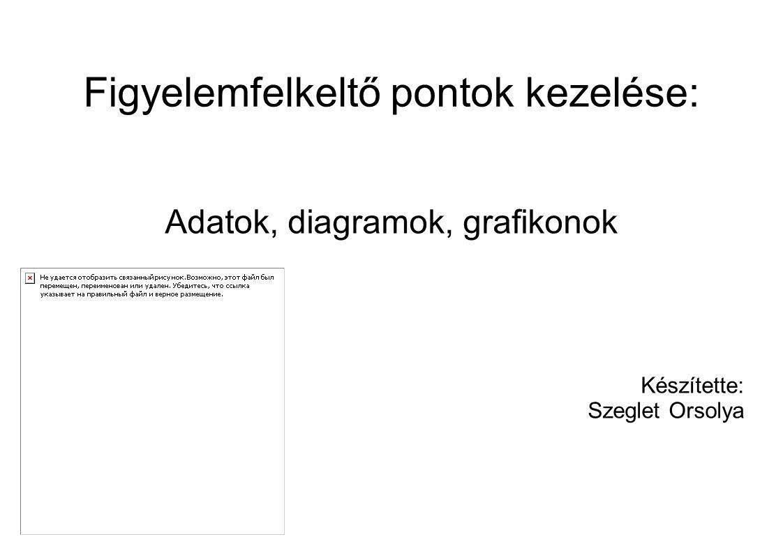 Figyelemfelkeltő pontok kezelése: Adatok, diagramok, grafikonok Készítette: Szeglet Orsolya