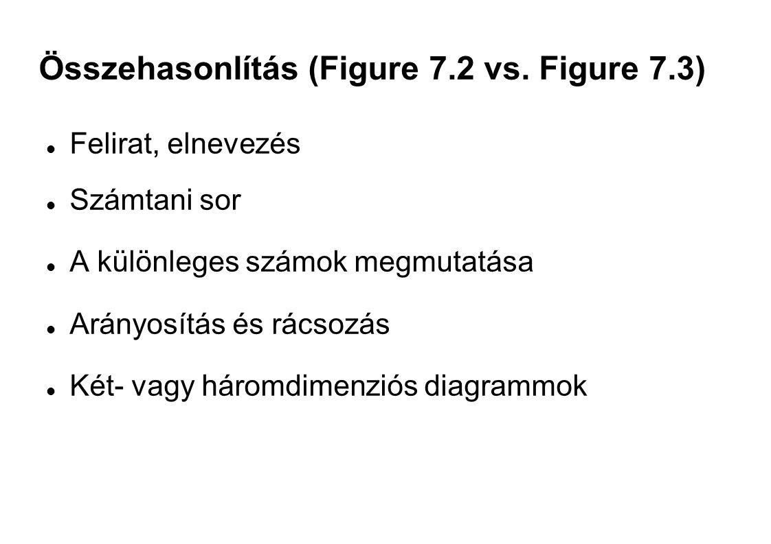 Összehasonlítás (Figure 7.2 vs. Figure 7.3) Felirat, elnevezés Számtani sor A különleges számok megmutatása Arányosítás és rácsozás Két- vagy háromdim
