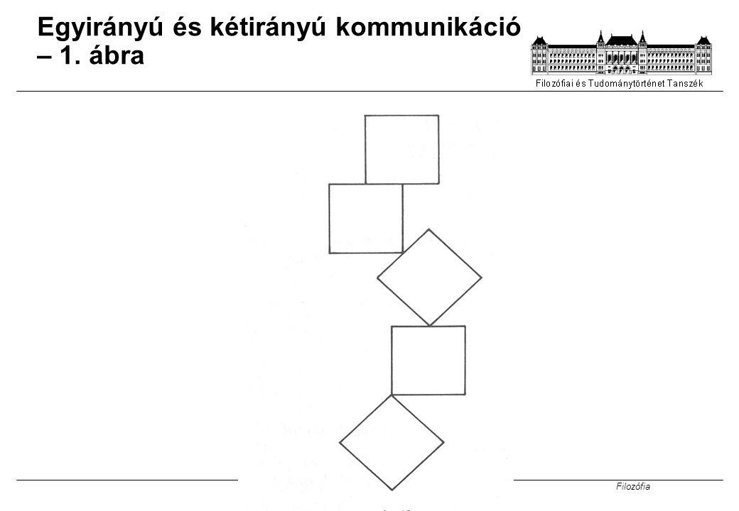 Filozófia 25 Egyirányú és kétirányú kommunikáció – 1. ábra