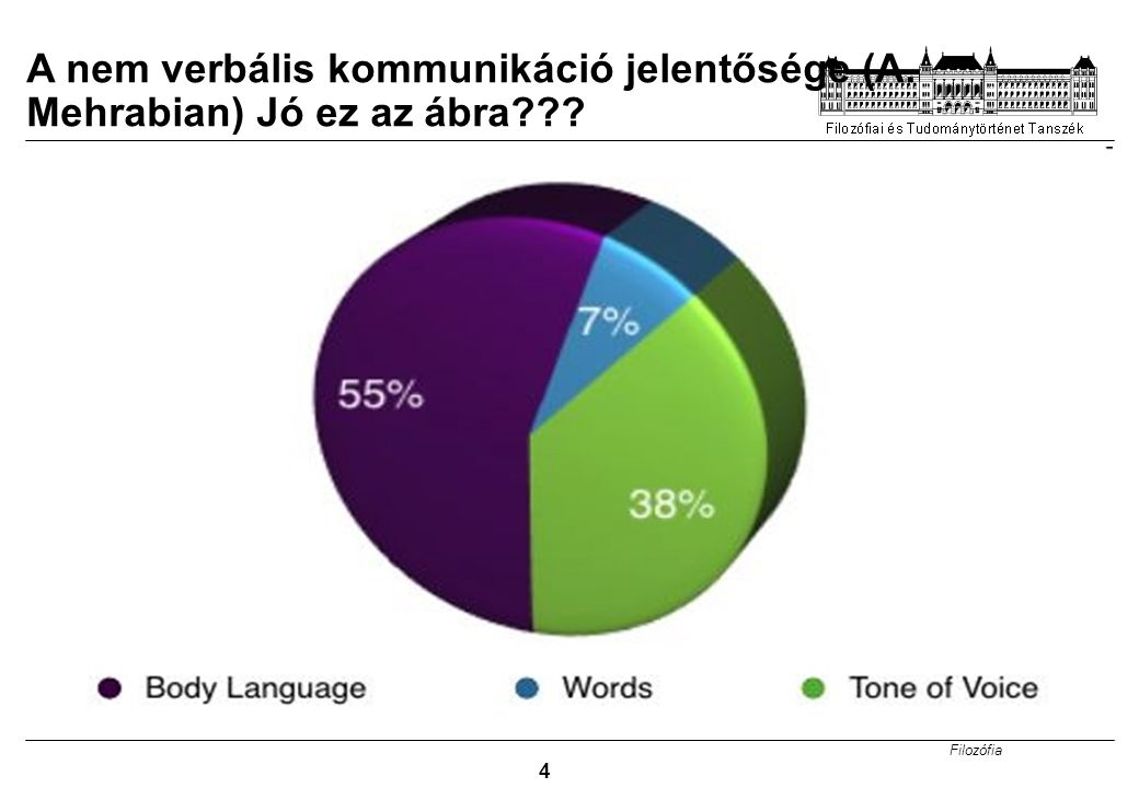 Filozófia 4 A nem verbális kommunikáció jelentősége (A. Mehrabian) Jó ez az ábra???