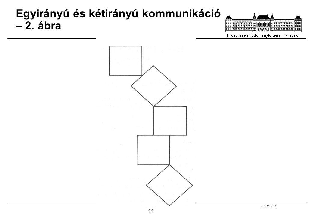 Filozófia 11 Egyirányú és kétirányú kommunikáció – 2. ábra