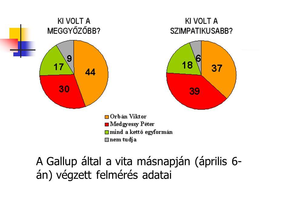 A Gallup által a vita másnapján (április 6- án) végzett felmérés adatai